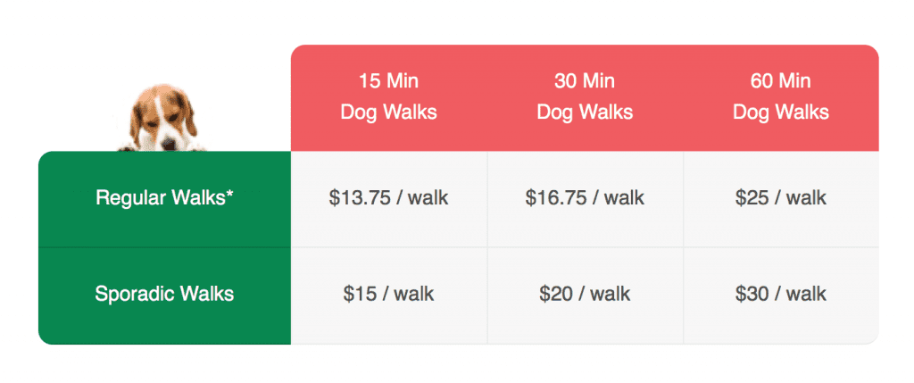 dog walking rates - Waggy Walkys LLC