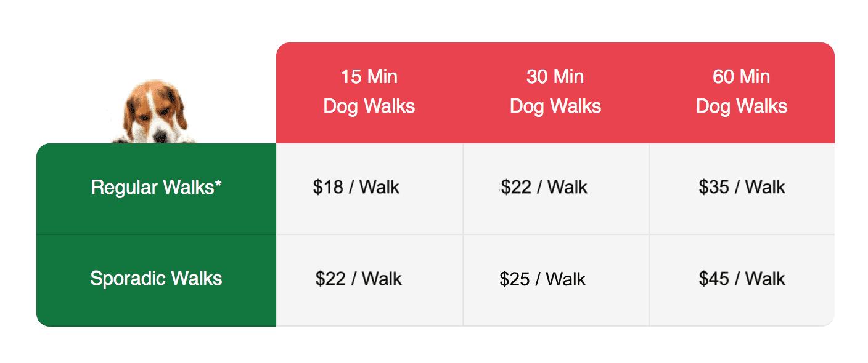 2020 Dog Walking Rates Waggy Walkys